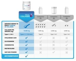 Ideal Collagen Compared